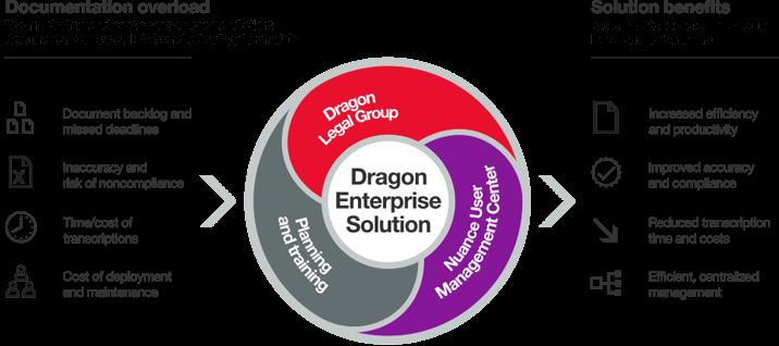 Lizenzverwaltung Dragon Legal Group